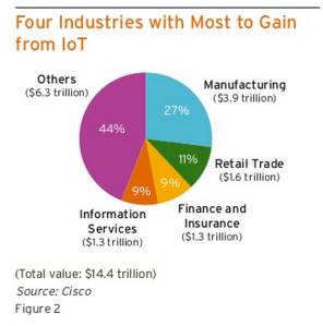 Industries to benefit from IoT