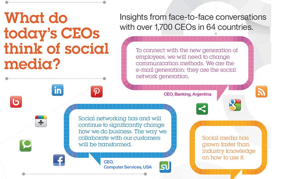 What do todays CEOs say about socialmedia