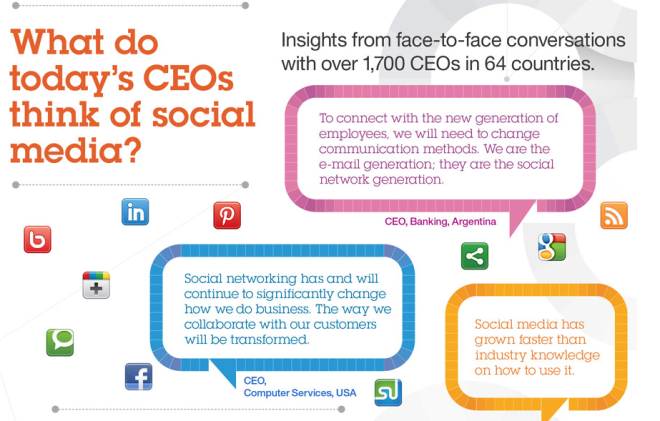 What do todays CEOs say about socialmedia